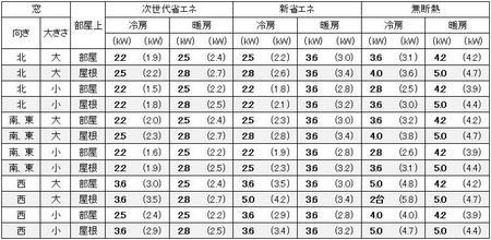 大阪の1戸建の家の10畳の部屋に必要なエアコン容量の目安