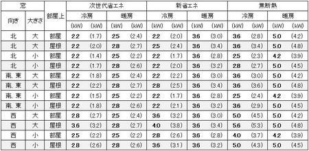 東京に建つ1戸建の10畳の部屋に必要なエアコン容量の目安