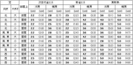 東京に建つ1戸建の11畳の部屋に必要なエアコン容量の目安