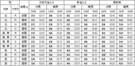 東京に建つ1戸建の12畳の部屋に必要なエアコン容量の目安
