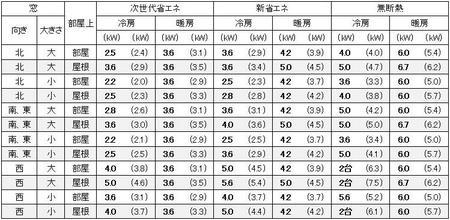 大阪の1戸建の家の13畳の部屋に必要なエアコン容量の目安