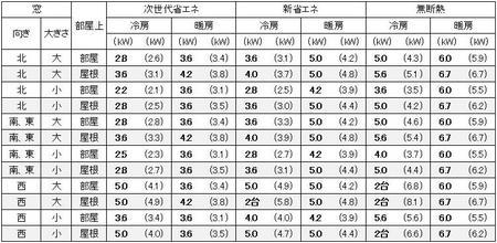 愛知(名古屋)の1戸建の家の13畳の部屋に必要なエアコン容量の目安
