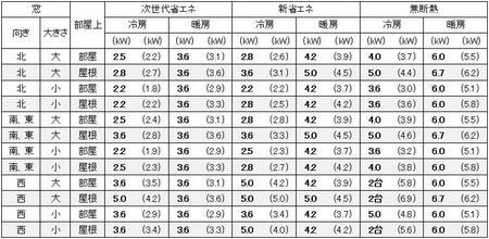東京に建つ1戸建の13畳の部屋に必要なエアコン容量の目安