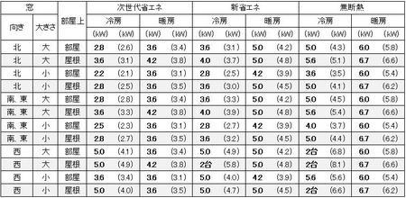 大阪の1戸建の家の14畳の部屋に必要なエアコン容量の目安