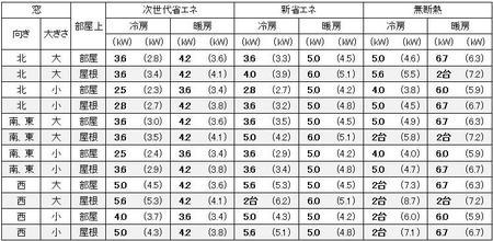 愛知(名古屋)の1戸建の家の14畳の部屋に必要なエアコン容量の目安