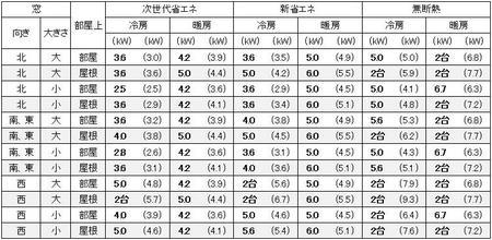 愛知(名古屋)の1戸建の家の15畳の部屋に必要なエアコン容量の目安