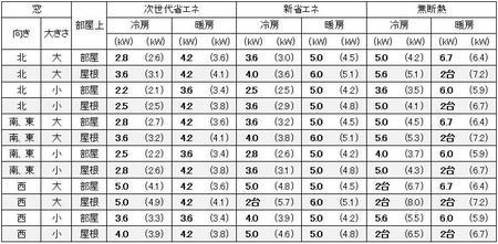 東京に建つ1戸建の15畳の部屋に必要なエアコン容量の目安