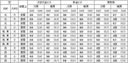 大阪の1戸建の家の16畳の部屋に必要なエアコン容量の目安
