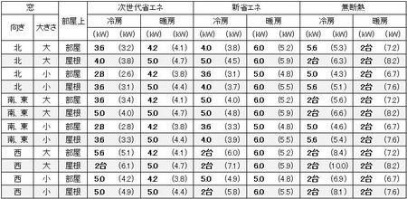愛知(名古屋)の1戸建の家の16畳の部屋に必要なエアコン容量の目安