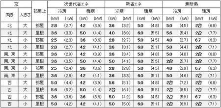 東京に建つ1戸建の16畳の部屋に必要なエアコン容量の目安