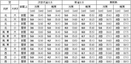 愛知(名古屋)の1戸建の家の17畳の部屋に必要なエアコン容量の目安