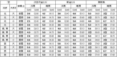 東京に建つ1戸建の17畳の部屋に必要なエアコン容量の目安