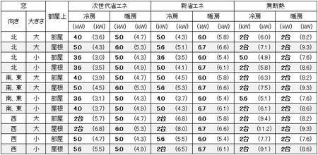 愛知(名古屋)の1戸建の家の18畳の部屋に必要なエアコン容量の目安