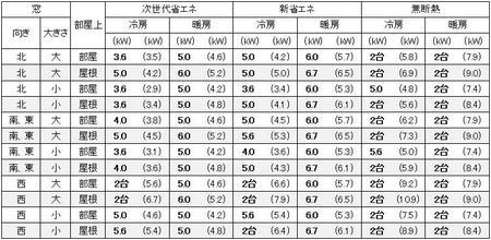 大阪の1戸建の家の19畳の部屋に必要なエアコン容量の目安