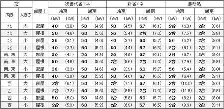 愛知(名古屋)の1戸建の家の19畳の部屋に必要なエアコン容量の目安
