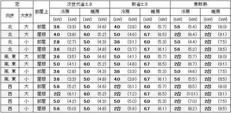 東京に建つ1戸建の19畳の部屋に必要なエアコン容量の目安