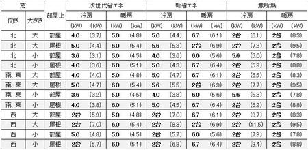 大阪の1戸建の家の20畳の部屋に必要なエアコン容量の目安