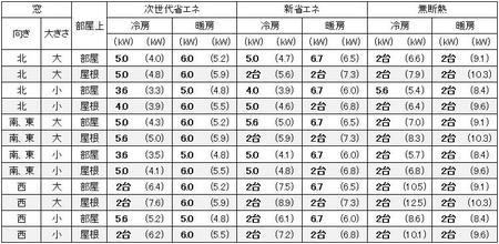 愛知(名古屋)の1戸建の家の20畳の部屋に必要なエアコン容量の目安