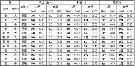 東京に建つ1戸建の20畳の部屋に必要なエアコン容量の目安
