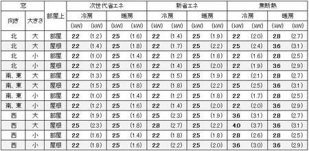 愛知(名古屋)の1戸建の家の6畳の部屋に必要なエアコン容量の目安
