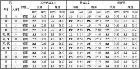 東京に建つ1戸建6畳に必要なエアコン容量の目安