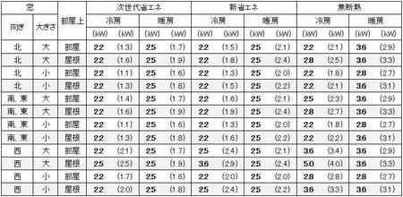 大阪の1戸建の家の7畳の部屋に必要なエアコン容量の目安