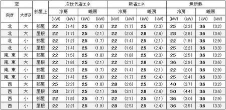 愛知(名古屋)の1戸建の家の7畳の部屋に必要なエアコン容量の目安