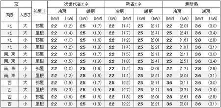 東京に建つ1戸建の7畳の部屋に必要なエアコン容量の目安