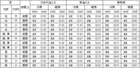 大阪の1戸建の家の8畳の部屋に必要なエアコン容量の目安