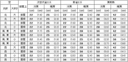 愛知(名古屋)の1戸建の家の8畳の部屋に必要なエアコン容量の目安