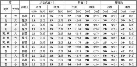 大阪の1戸建の家の9畳の部屋に必要なエアコン容量の目安