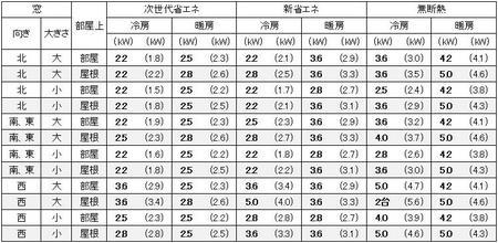 愛知(名古屋)の1戸建の家の9畳の部屋に必要なエアコン容量の目安
