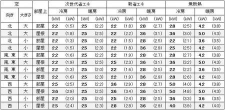 東京に建つ1戸建の9畳の部屋に必要なエアコン容量の目安