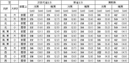 福岡に建つ1戸建の10畳の部屋に必要なエアコン容量の目安
