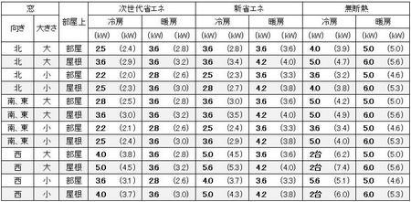 福岡に建つ1戸建の12畳の部屋に必要なエアコン容量の目安