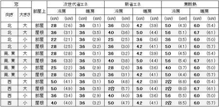福岡に建つ1戸建の13畳の部屋に必要なエアコン容量の目安