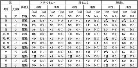 福岡に建つ1戸建の15畳の部屋に必要なエアコン容量の目安