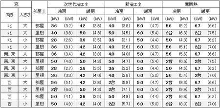 福岡に建つ1戸建の16畳の部屋に必要なエアコン容量の目安