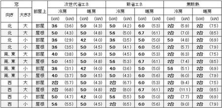 福岡に建つ1戸建の18畳の部屋に必要なエアコン容量の目安