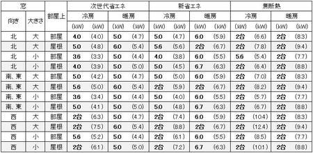 福岡に建つ1戸建の20畳の部屋に必要なエアコン容量の目安
