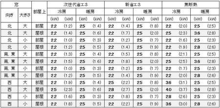 福岡に建つ1戸建の6畳の部屋に必要なエアコン容量の目安