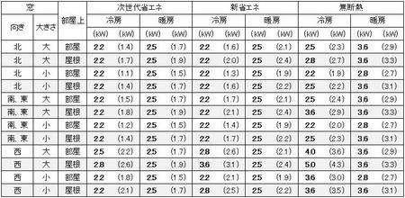 福岡に建つ1戸建の7畳の部屋に必要なエアコン容量の目安