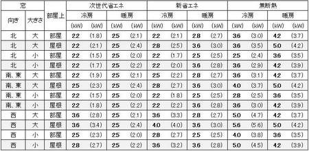 福岡に建つ1戸建の9畳の部屋に必要なエアコン容量の目安