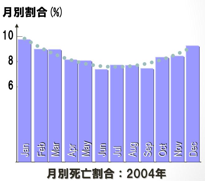 死亡率の年推移