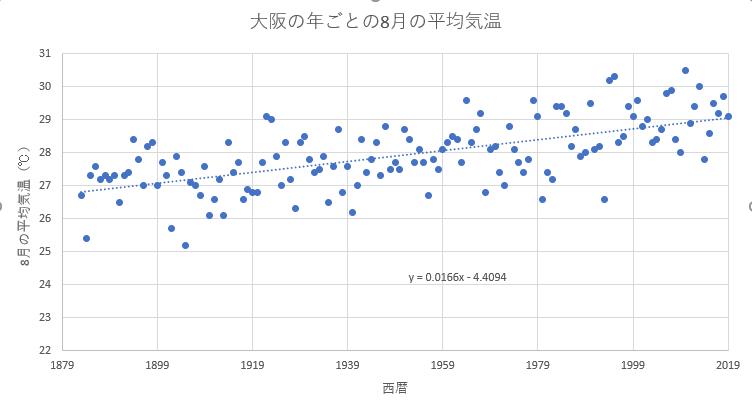 大阪の8月の平均気温