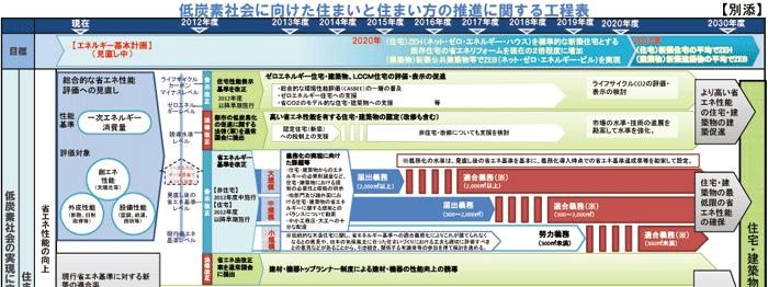 LCCM住宅工程表